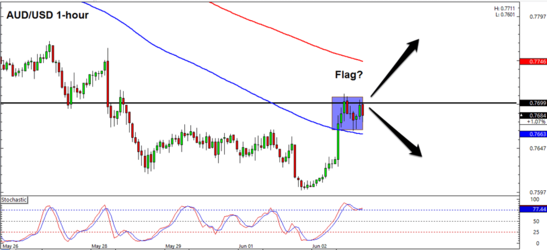 AUD/USD 1 Hour Forex Chart