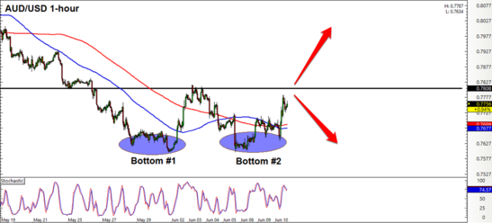 AUD/USD 1 Hour Forex Intraday Chart
