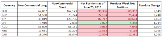 CFTC COT Forex Positioning (June 23, 2015)