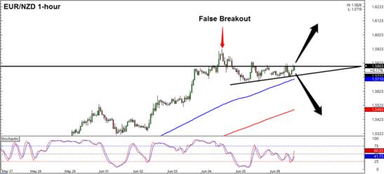 EUR/NZD 1 Hour Forex Chart