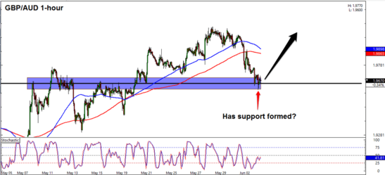 GBP/AUD 1 Hour Forex Chart