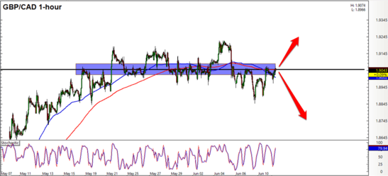 GBP/CAD 1 Hour Forex Chart