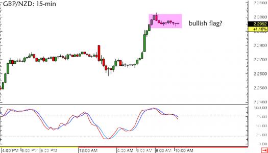 GBP/NZD 15-min Forex Chart