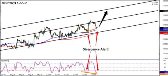 GBP/NZD 1 Hour Forex Chart