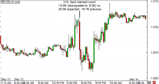 GBP/USD 15-min Forex Chart (May 13, 2015)