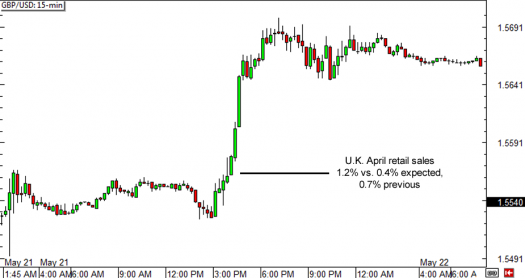 GBP/USD 15-min Forex Chart (May 21, 2015)