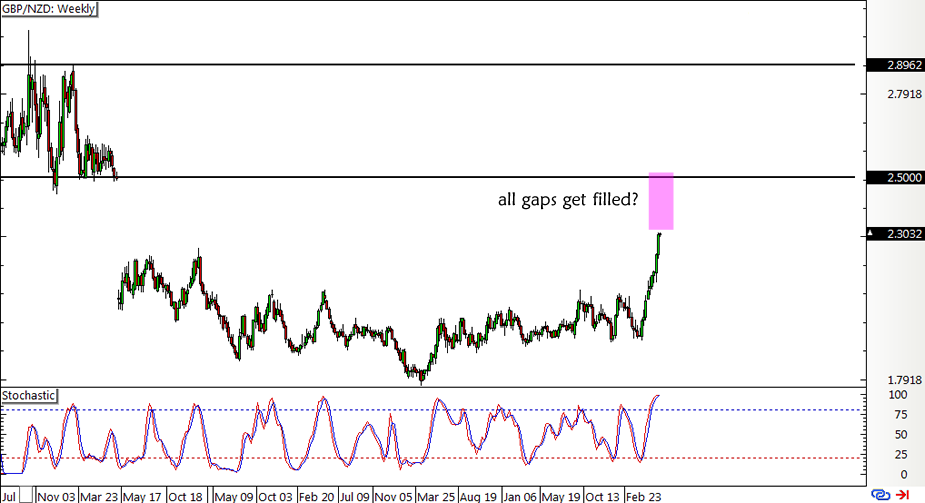 GBP/NZD Weekly Forex Chart