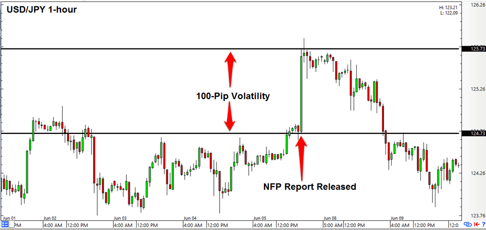Forex what is nfp