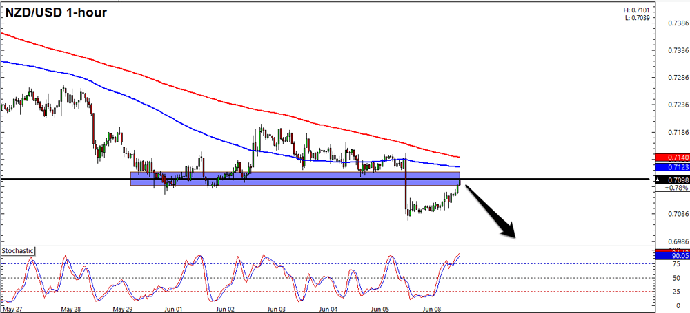 NZD/USD 1 Hour Forex Chart