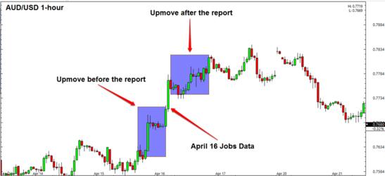 AUD/USD April Forex Chart