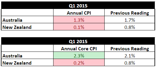 Quarterly CPI