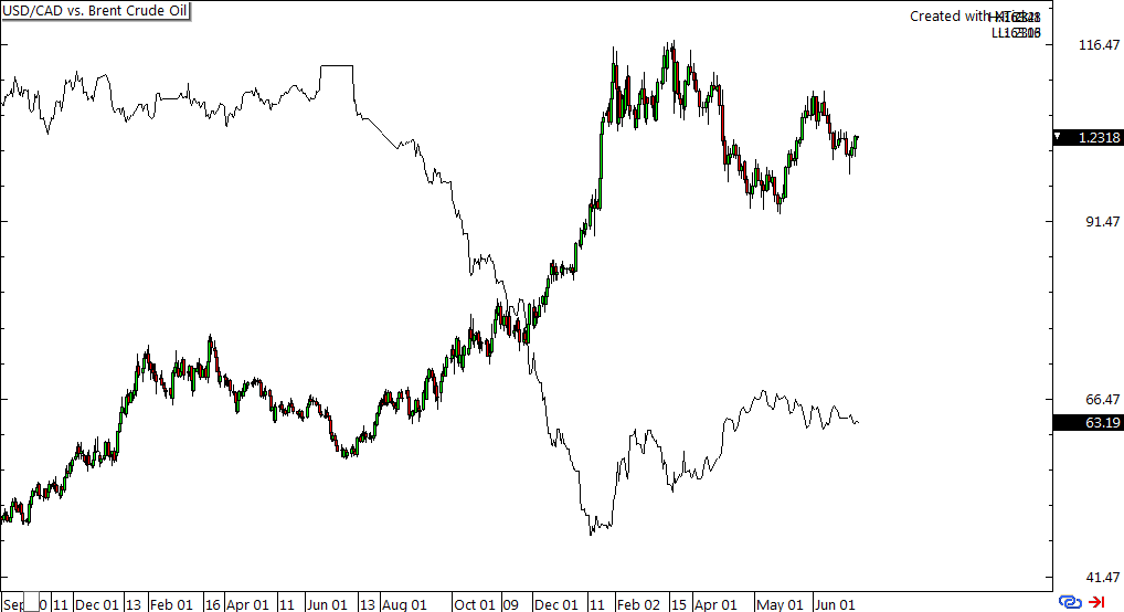 USD/CAD vs. Brent Crude Oil Daily Chart