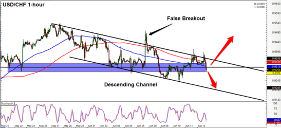 USD/CHF 1 Hour Forex Chart