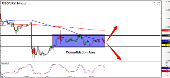 USD/JPY 1 Hour Forex Chart