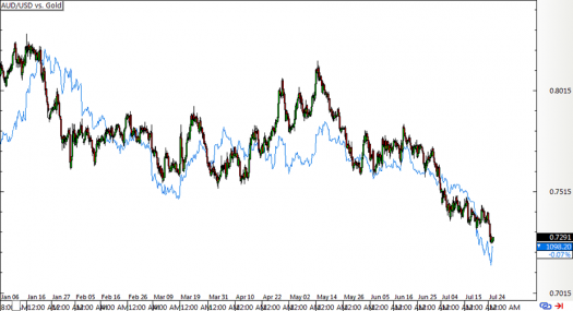 AUD/USD 4-hour Forex Chart vs. Gold Prices