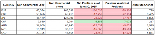 CFTC COT Forex Positioning (June 30, 2015)