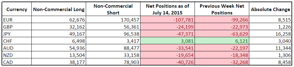 CFTC COT Forex Positioning (July 14, 2015)