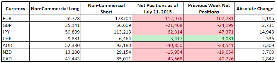 CFTC COT Forex Positioning (July 21, 2015)