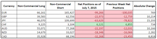 CFTC COT Forex Positioning (July 7, 2015)