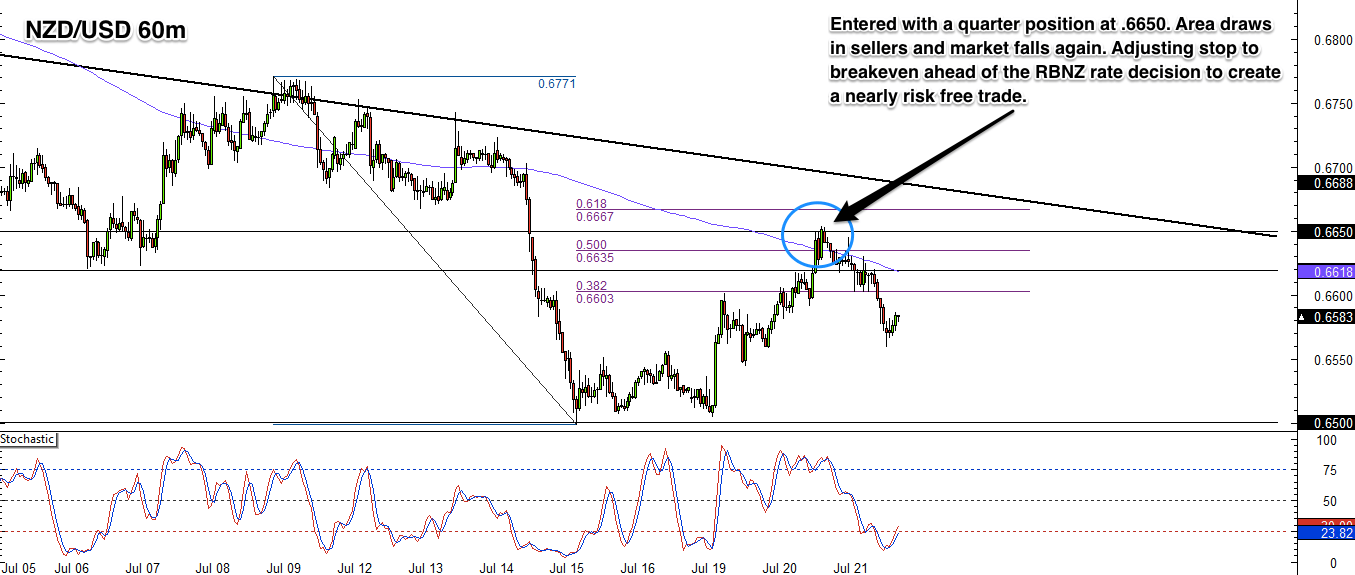 NZD/USD 1 Hour Forex Chart