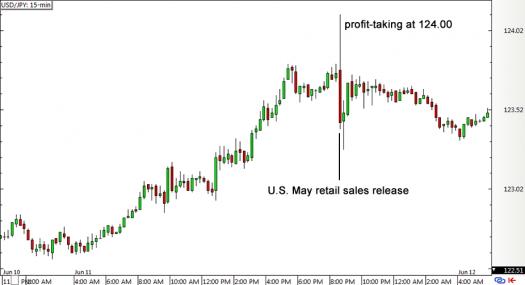 USD/JPY 15-min Forex Chart