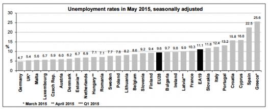 euro zone employment