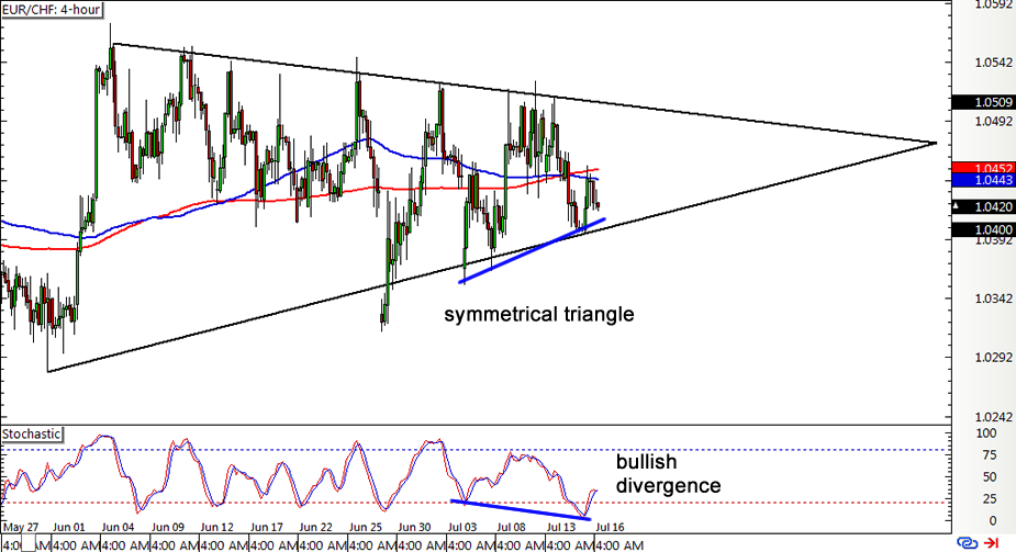 EUR/CHF 4-hour Forex Chart