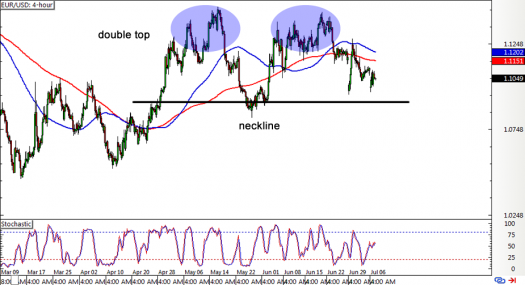 EUR/USD 4-hour Forex Chart