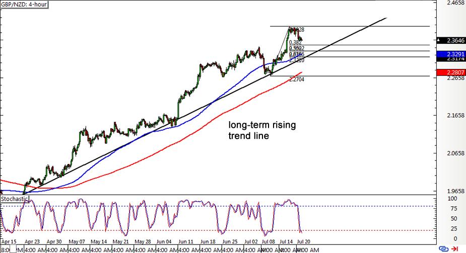 GBP/NZD 4-hour Forex Chart