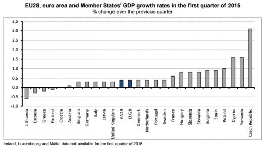 euro zone gdp