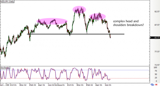 NZD/JPY Daily Forex Chart