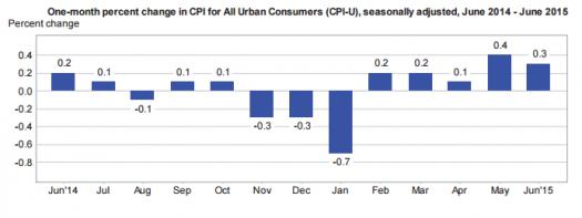 U.S. Monthly CPI