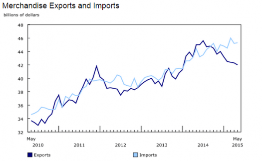 Canadian Trade Data