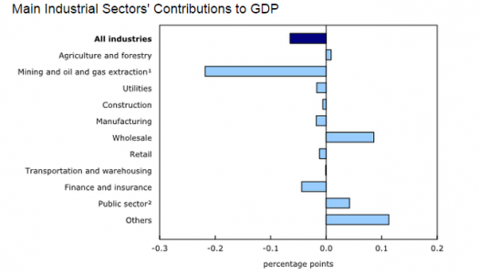 Canadian GDP Components