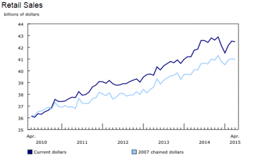 Canadian Retail Sales