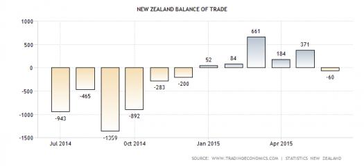 NZ trade