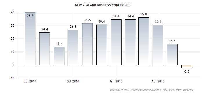 NZ Business Confidence