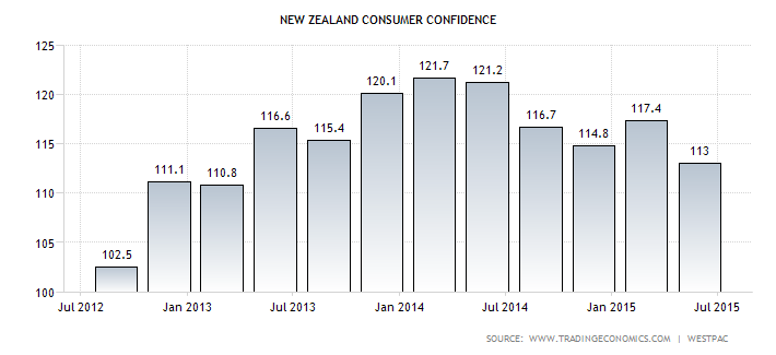 NZ consumer confidence