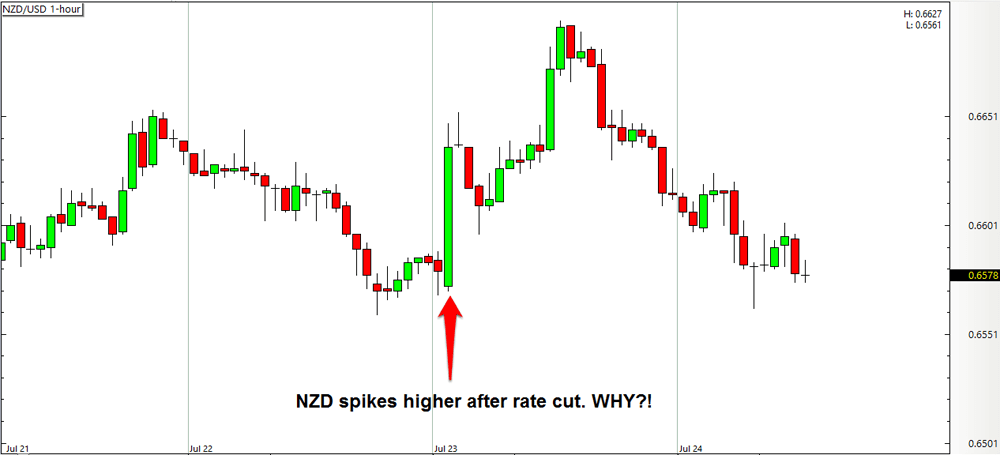 NZD/USD 1-hour Forex Chart