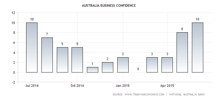 AU business confidence