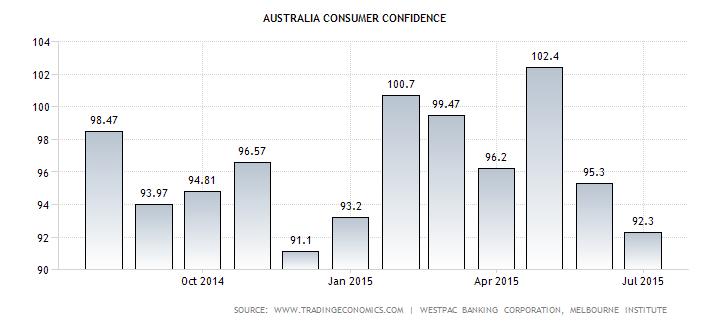 AU consumer confidence