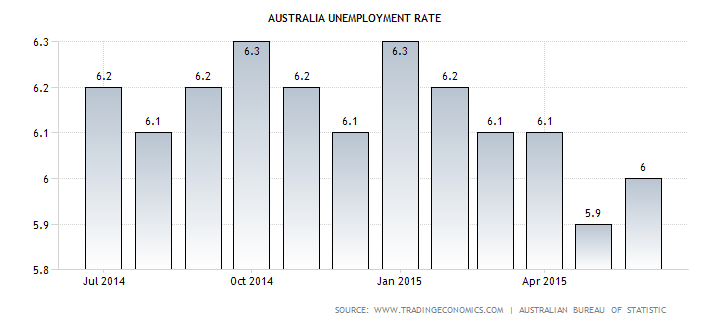 AU jobless rate