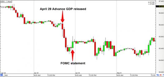 U.S. Dollar Index 1-hour Chart