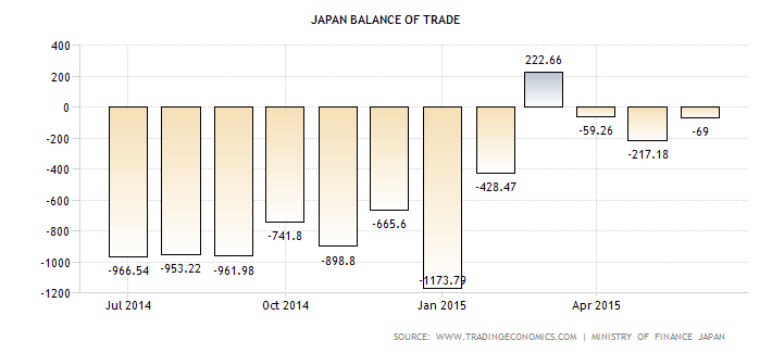 JP trade balance