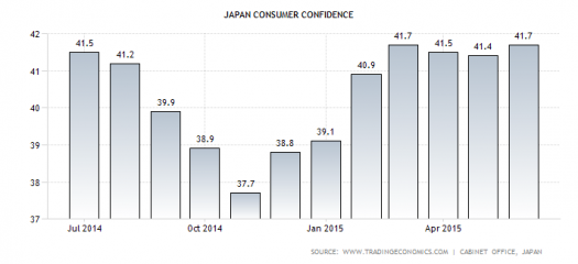 JP consumer confidence