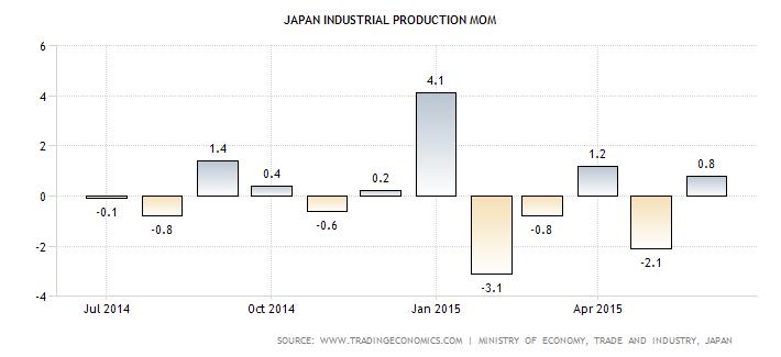 JP production