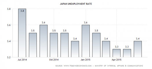 JP jobless rate