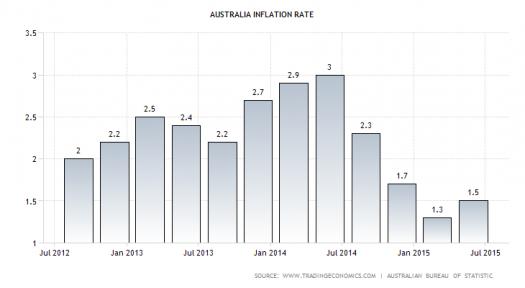 Australian CPI