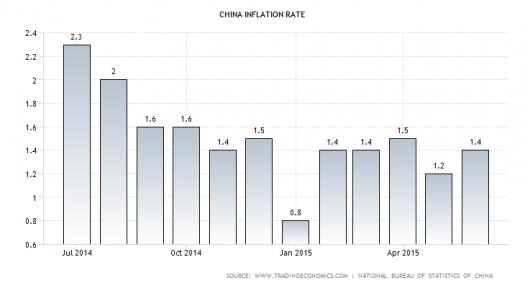 Chinese CPI