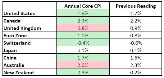 Annual Core CPI